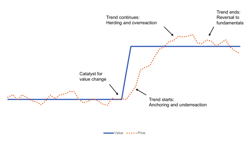 Figure 1 Trend Following 2 1 - Protect & Participate: Managing Drawdowns with Trend Following | Flirting with Models