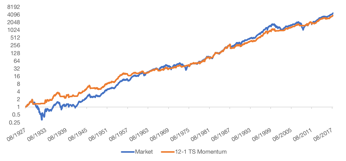 Figure 10 TS Momentum Equity Curve 1 - Protect & Participate: Managing Drawdowns with Trend Following | Flirting with Models
