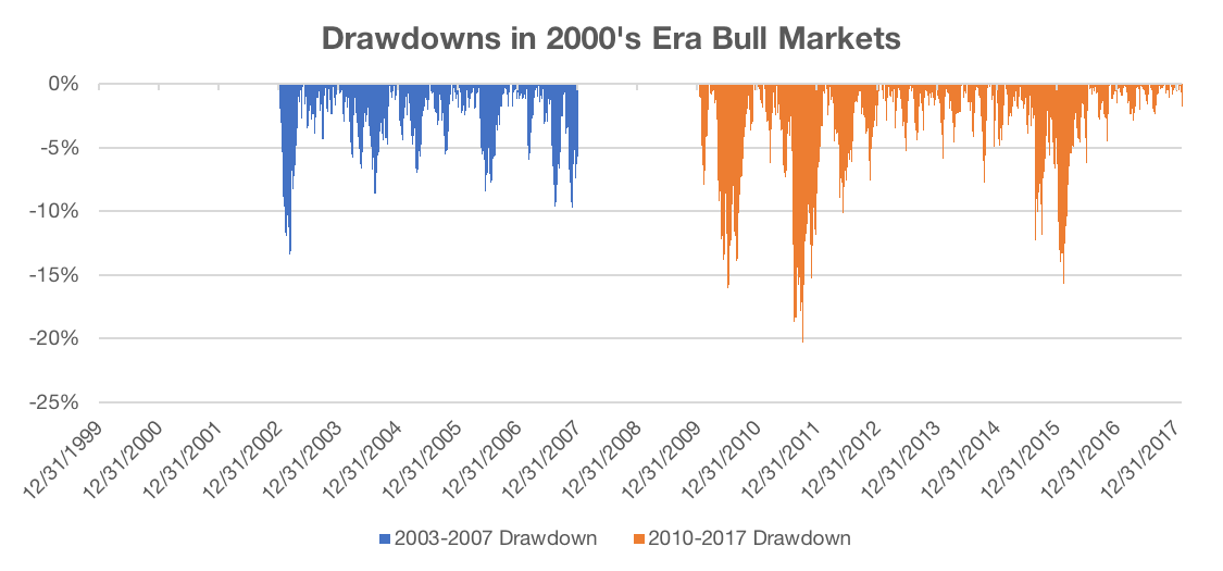 Figure 12 2000s Drawdowns 1 - Protect & Participate: Managing Drawdowns with Trend Following | Flirting with Models