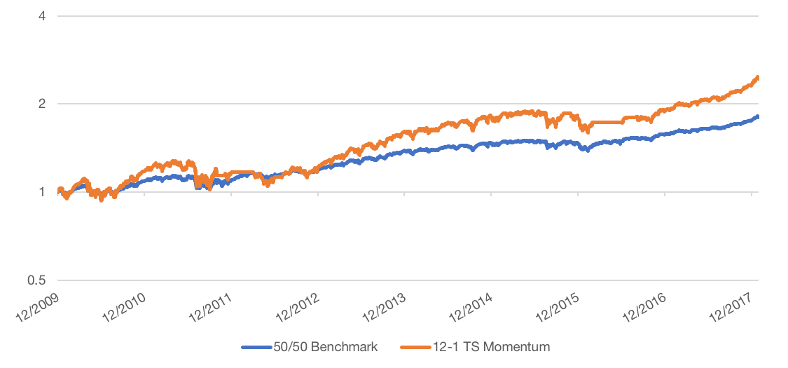 Figure 13 Post Crisis TS Momentum v RA Benchmark 1 - Protect & Participate: Managing Drawdowns with Trend Following | Flirting with Models