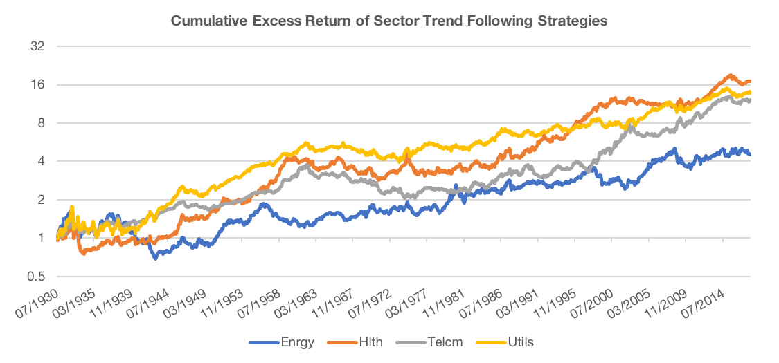 Figure 3 TS Momentum Sectors 1 - Diversifying the What, How, and When of Trend Following | Flirting with Models