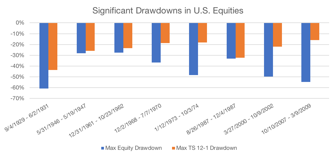 Figure 4 US Drawdowns 1 - Protect & Participate: Managing Drawdowns with Trend Following | Flirting with Models