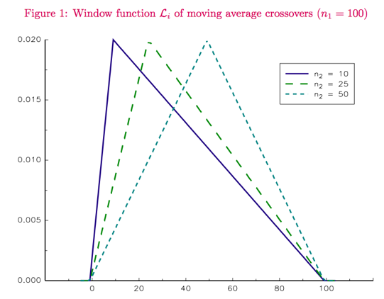 Figure 5 MA Weighting 1 - Diversifying the What, How, and When of Trend Following | Flirting with Models