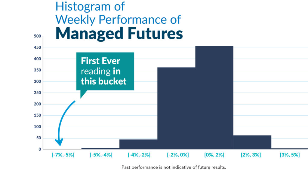 Histogram of Weekly Managed Futures Performance 1 1024x566 3 - Managed Futures Crazy 2018