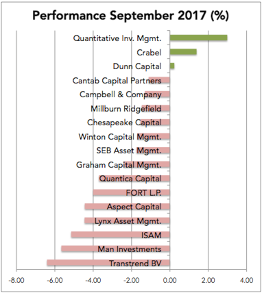 Managed Futures Performance September 2017 1 - Managed Futures in September - Wisdom Trading