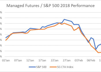 Managed Futures SP 500 2018 Performance 1 1 350x250 - Managed Futures Crazy 2018