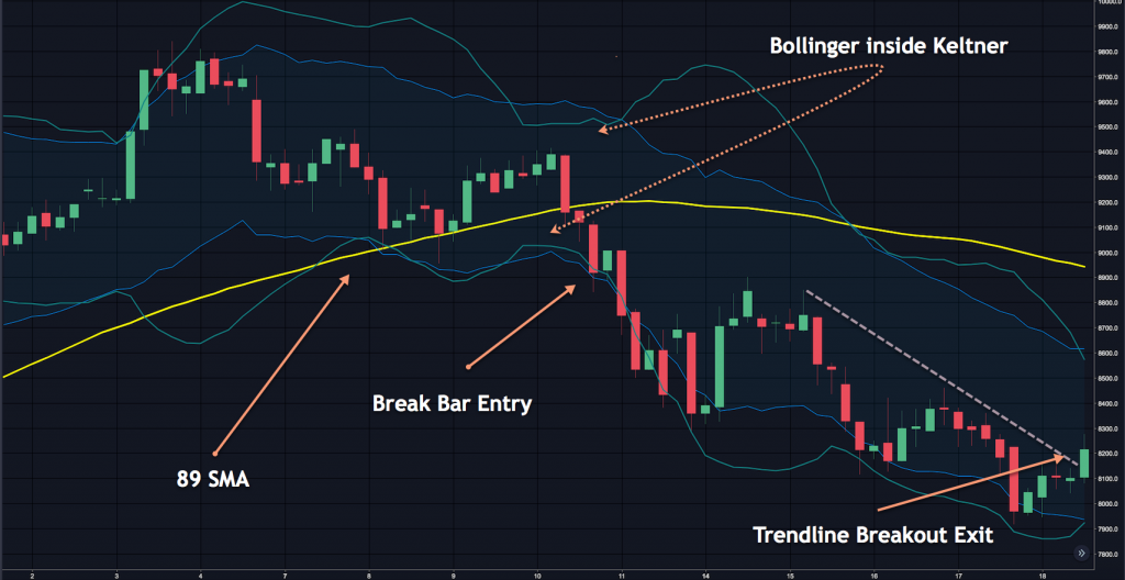 Bollinger Keltner SMA 1024x528 1 - Trading Breakouts with Bitcoin: 3 Technical Indicators and Technical Analysis |