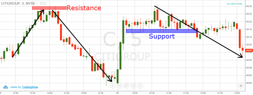 Support and Resistance Levels 1024x387 1 - Equity Trading - Fundamental versus Technical Analysis