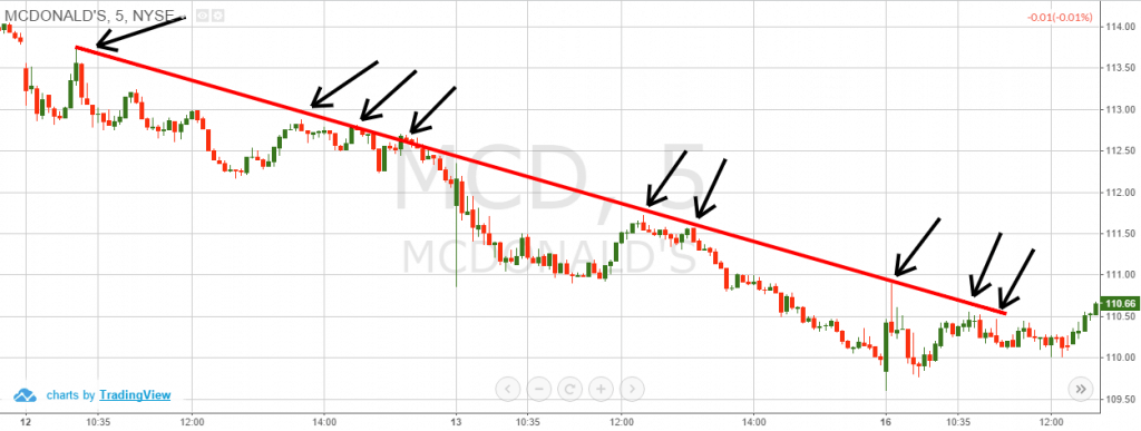 Trend Lilnes 1024x387 1 - Equity Trading - Fundamental versus Technical Analysis
