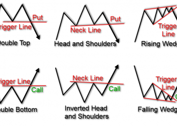 Triggers on Chart Patterns 2 1 350x250 - Trading - Forex Daily Technical Analysis – WeGoBusiness - Top business stories from around the internet