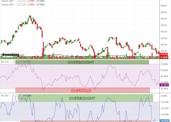 WILLIAM RSI 1 350x250 - Trading - Forex Daily Technical Analysis – WeGoBusiness - Top business stories from around the internet