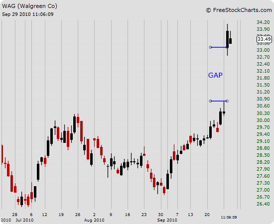 gap2 - Day Trading Tutorial - Technical Analysis 101