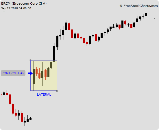 lateral control bar - Day Trading Tutorial - Technical Analysis 101