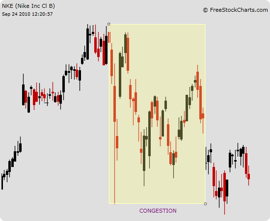 stock congestion - Day Trading Tutorial - Technical Analysis 101