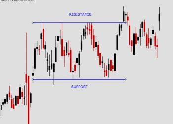 support and resistance 1 350x250 - Guide to Stock Trading with Candlestick & Technical Analysis | Udemy