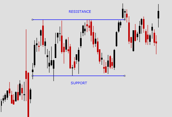 support and resistance 1 550x375 - Forex Day Trading Technical Analysis: February 2007