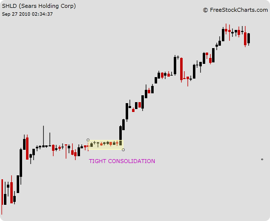 tight consolidation - Day Trading Tutorial - Technical Analysis 101