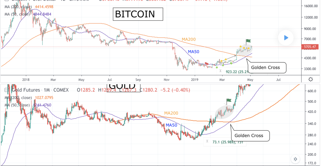 Gold Futures Projects Bitcoin Price 350% Higher in Roughly 378 Days